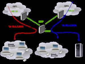 bgp-multihoming-download-sharing