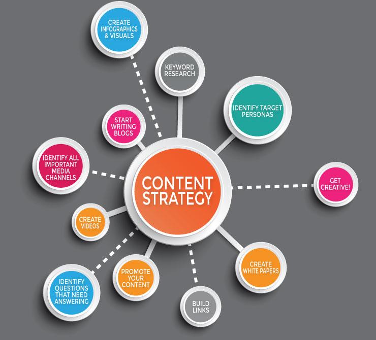 Content Rich website