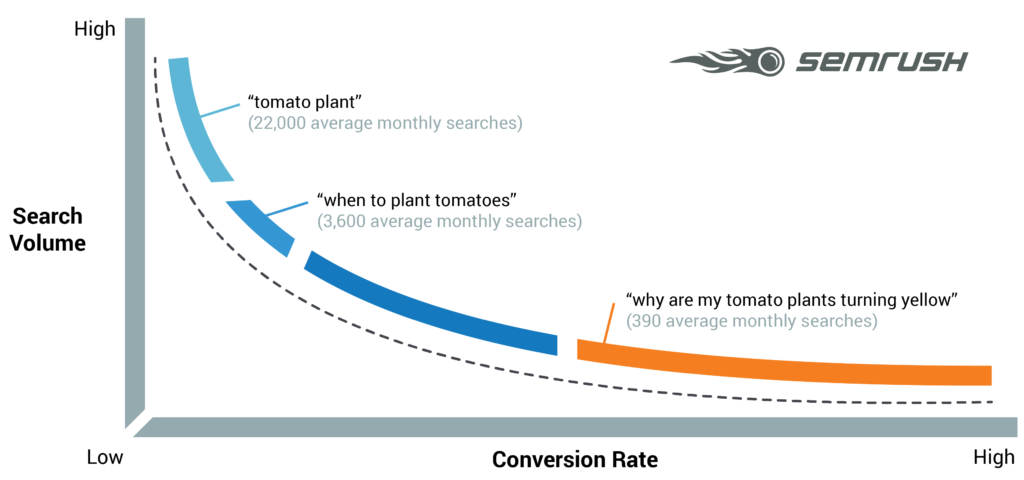 Long-tail keywords-keyword-research-and-search-engine-optimization