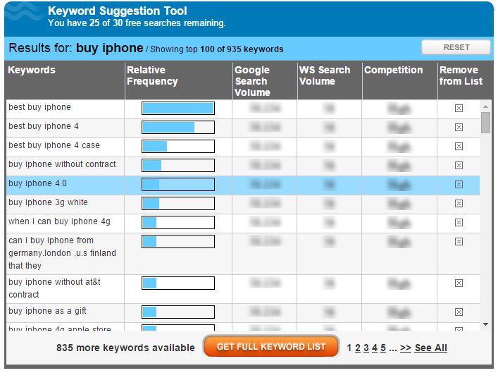 Commercial Intent Keywords Research -keyword-research-and-search-engine-optimization