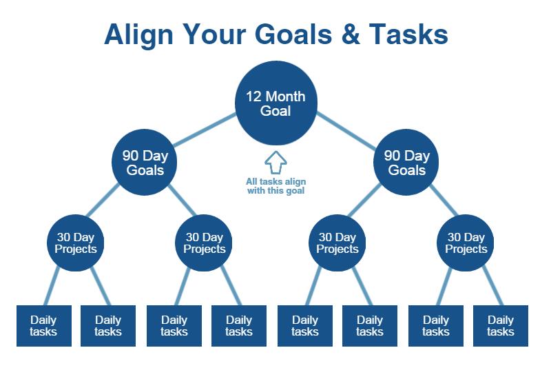 goals  business  online marketing agency